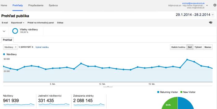 Návštevnosť stránky MojAndroid.sk v roku 2014