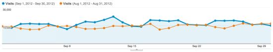 MojAndroid: navstevnost porovnanie mesiacov august a september (2012)