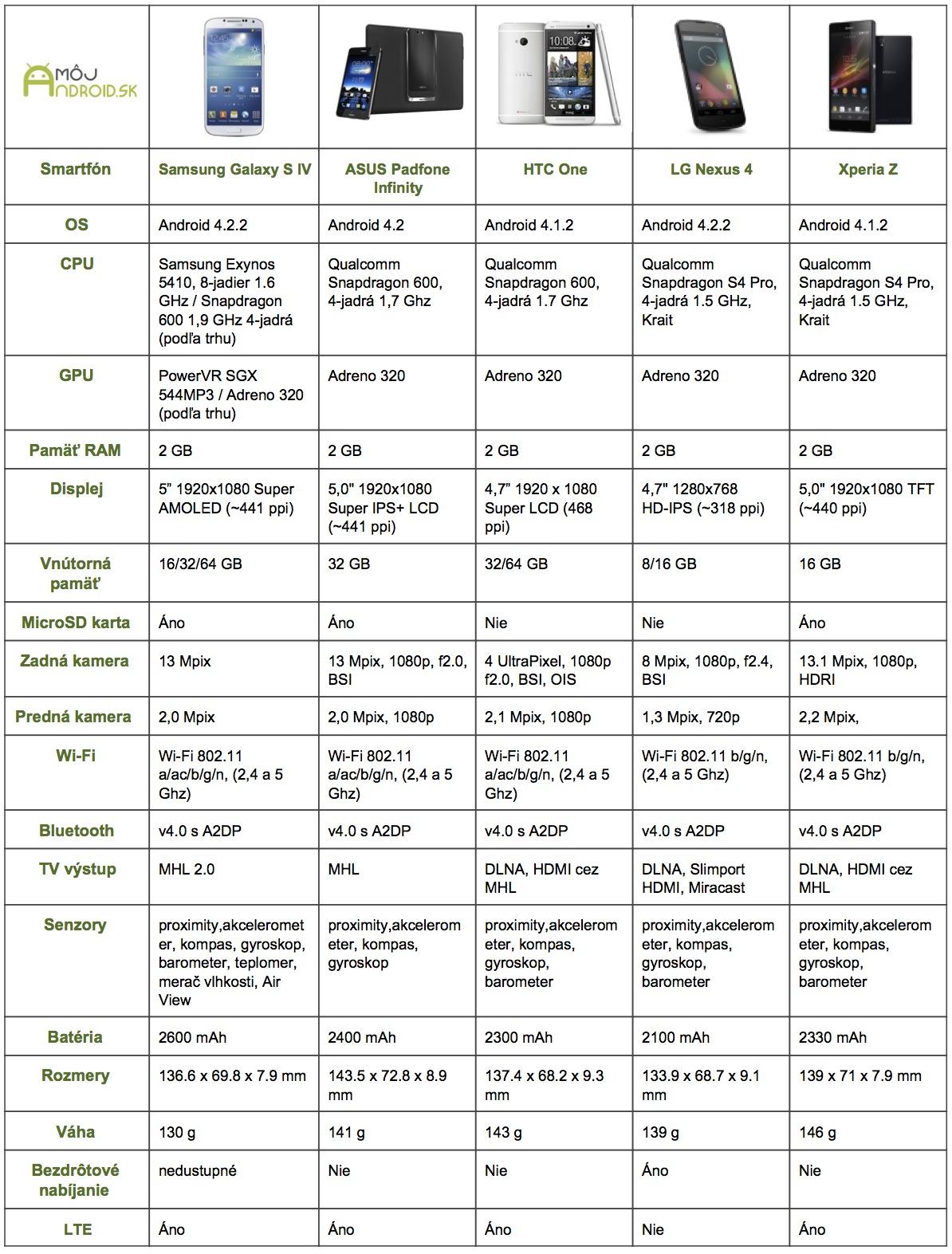 PorovnanieHTCOneaine (1)