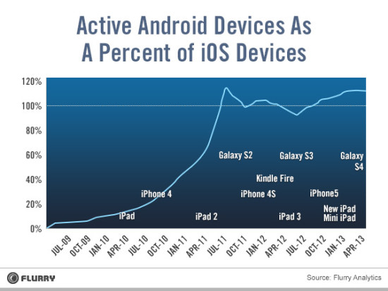 ios_android_chart1