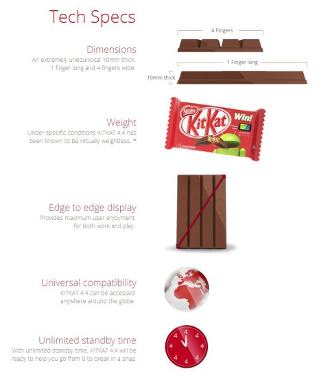 KitKat 4.4 Tech Specs