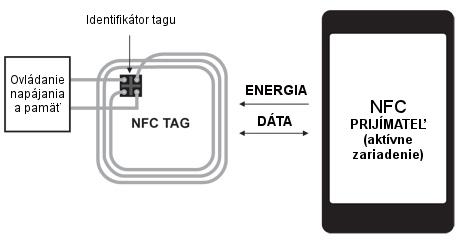 NFC-ako-to-fugnuje