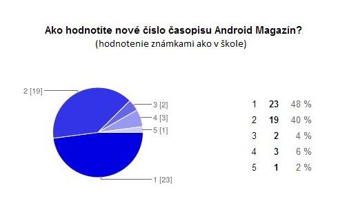 Graf hodnotenie Android Magazínu 9-2013