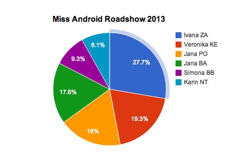 Miss-AndroidRoadshow-2013-graf