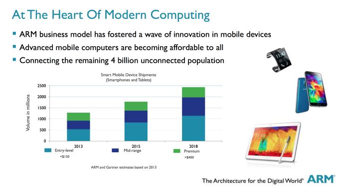 arm-smartphone-segment-growth