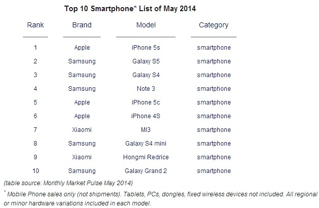 Top-smartphones-May-Apple-iPhone-5s-Samsung-Galaxy-S5