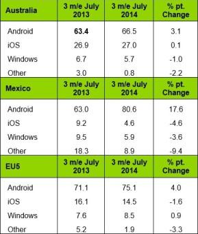 Mobile-Market-Share (3)