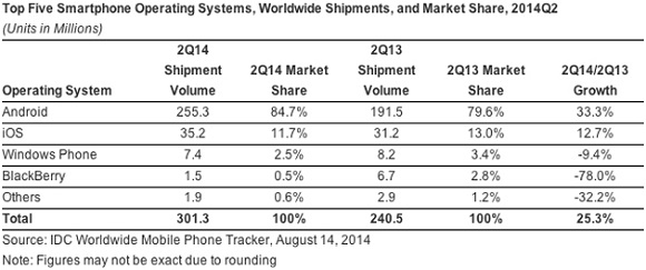 android-marketshare-q2-2014