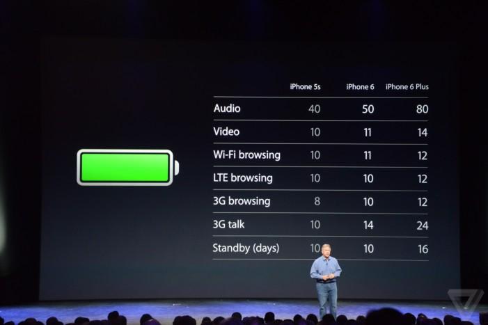 iPhone 6 výdrž batérie