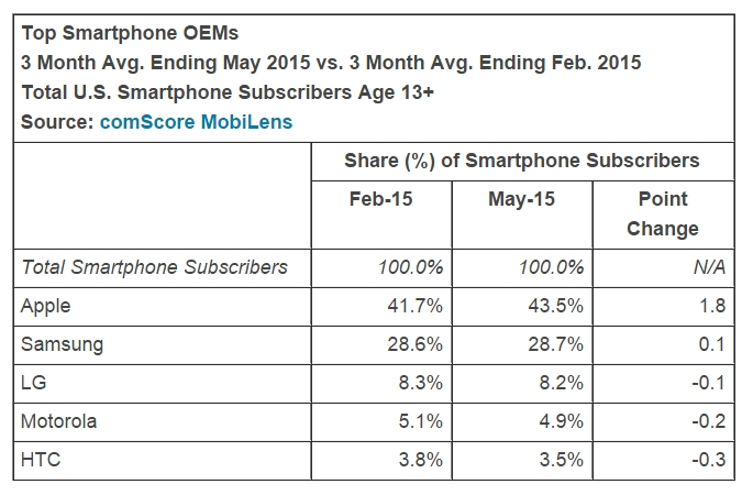 comScore-the-state-of-the-US-smartphone-market