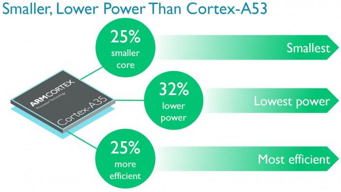 arm-cortex-a35