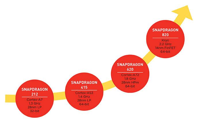 snapdragon-820-performance