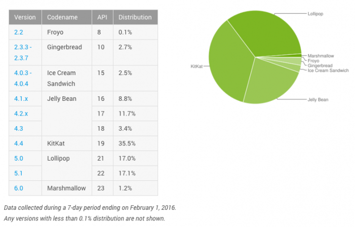 Android-statistiky-februar-2016
