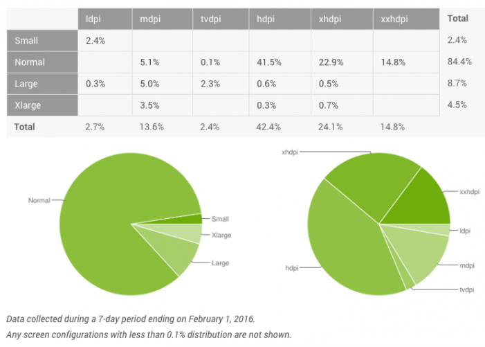 android-statistiky-display-februar-2016