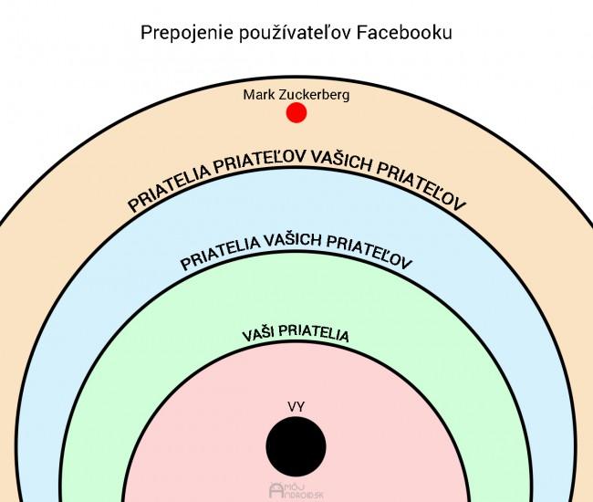 prepojenie-pouzivatelov-facebook