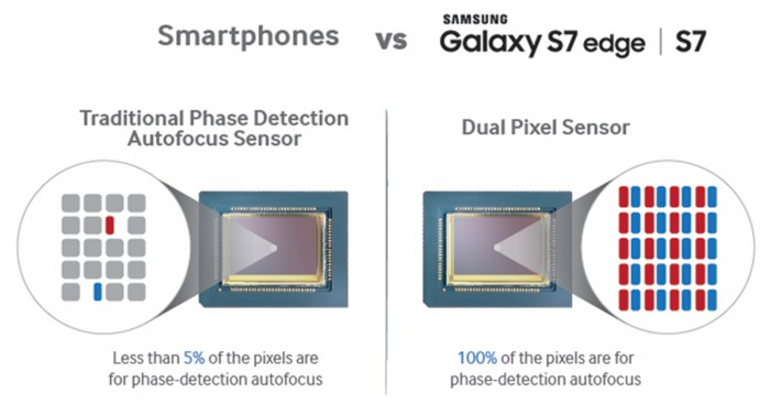 Rozdiel medzi konvenčným fotoaparátom a Dual Pixel technológiou