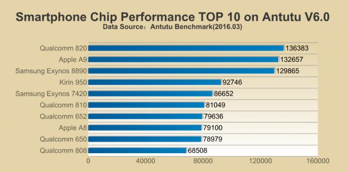 top-10-procesory-03-2016