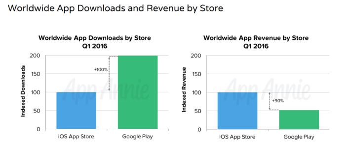 Android aplikacie distribucia 1
