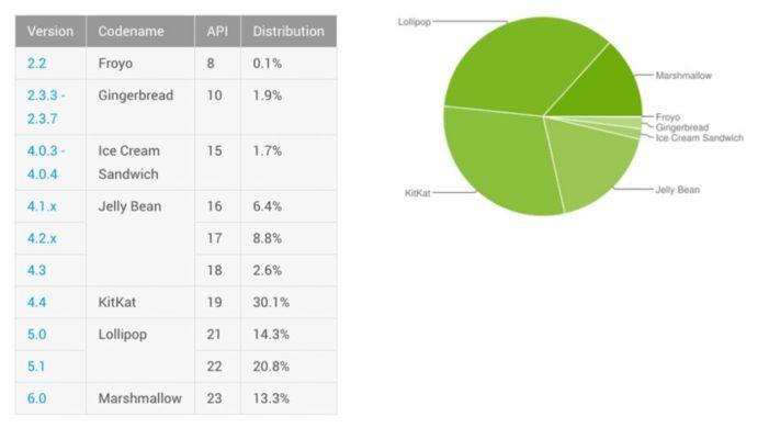Androidstatistiky jul 2016
