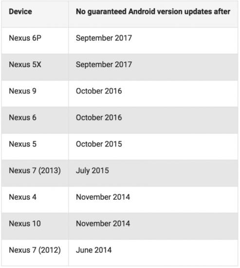 Nexus-update-schedule-640x714