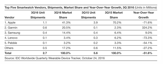 top-five-smartwatch-vendors-shipments-market-share-and-year-over-year-growth-3q-2016