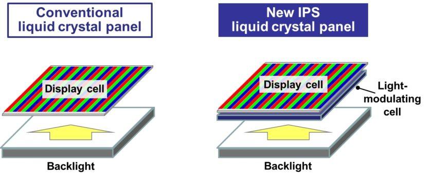 a68a36c79 Panasonic predstavil nový LCD displej, ktorý je konkurenciou pre OLED