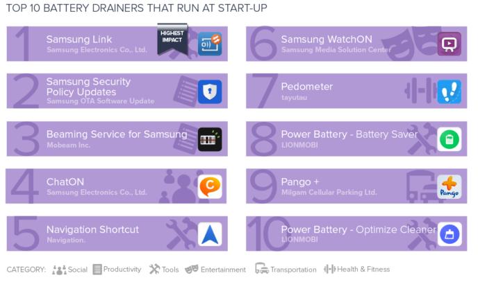 TOP 10 aplikácií, ktoré najviac vybíjajú batériu - spúšťané pri štarte.