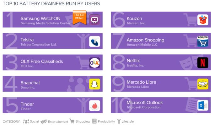 TOP 10 aplikácií, ktoré najviac vybíjajú batériu - spúšťané používateľom