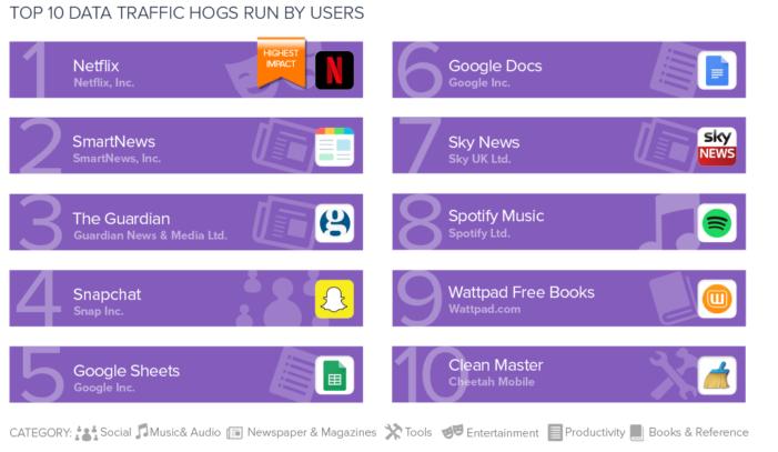 TOP 10 aplikácií, ktoré prenášajú najviac dát - spúšťané používateľom