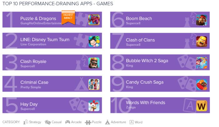 TOP 10 hier, ktoré najviac spomaľujú smartfón