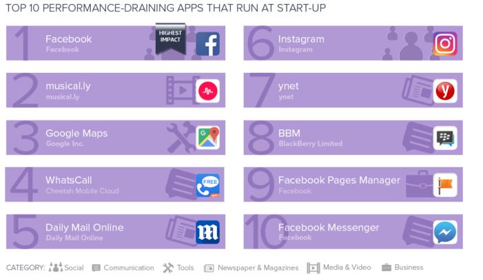 TOP 10 aplikácií a hier, ktoré najviac spomaľujú smartfón - spúšťané pri štarte.