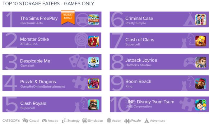 TOP 10 hier, ktoré zaberajú najviac internej pamäte