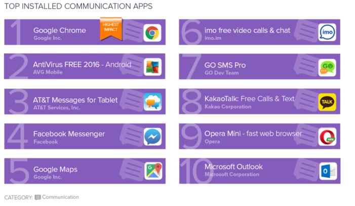 Najviac inštalované aplikácie pre komunikáciu