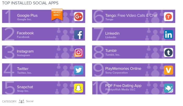 Najviac inštalované aplikácie pre sociálne siete