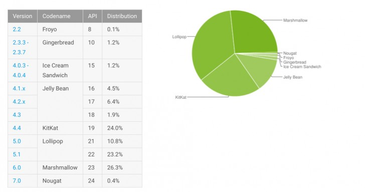 android-statistiky