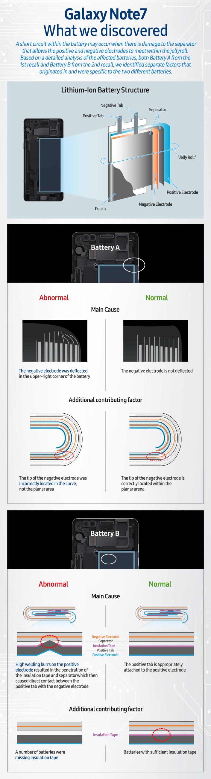 Galaxy-Note7-infografika