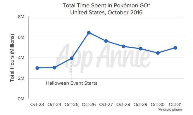 Pokemon-GO-Time-Played
