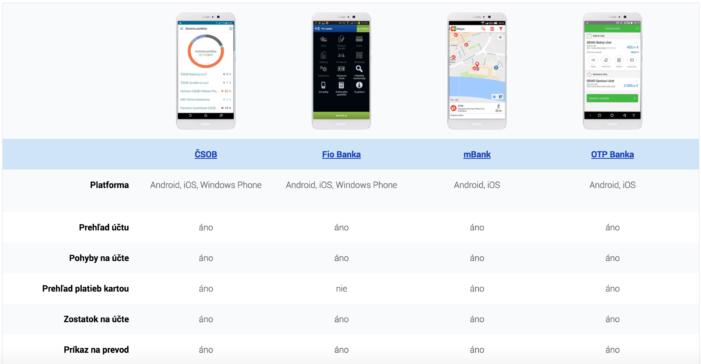 Smart-banka-porovnanie-aplikacii-upravene