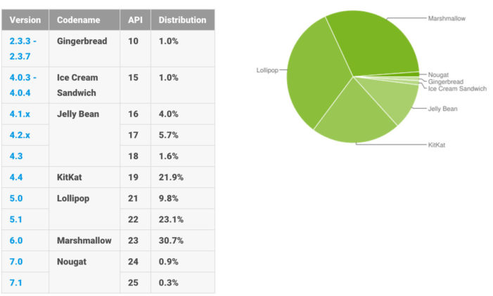 Android statistiky 02 2017