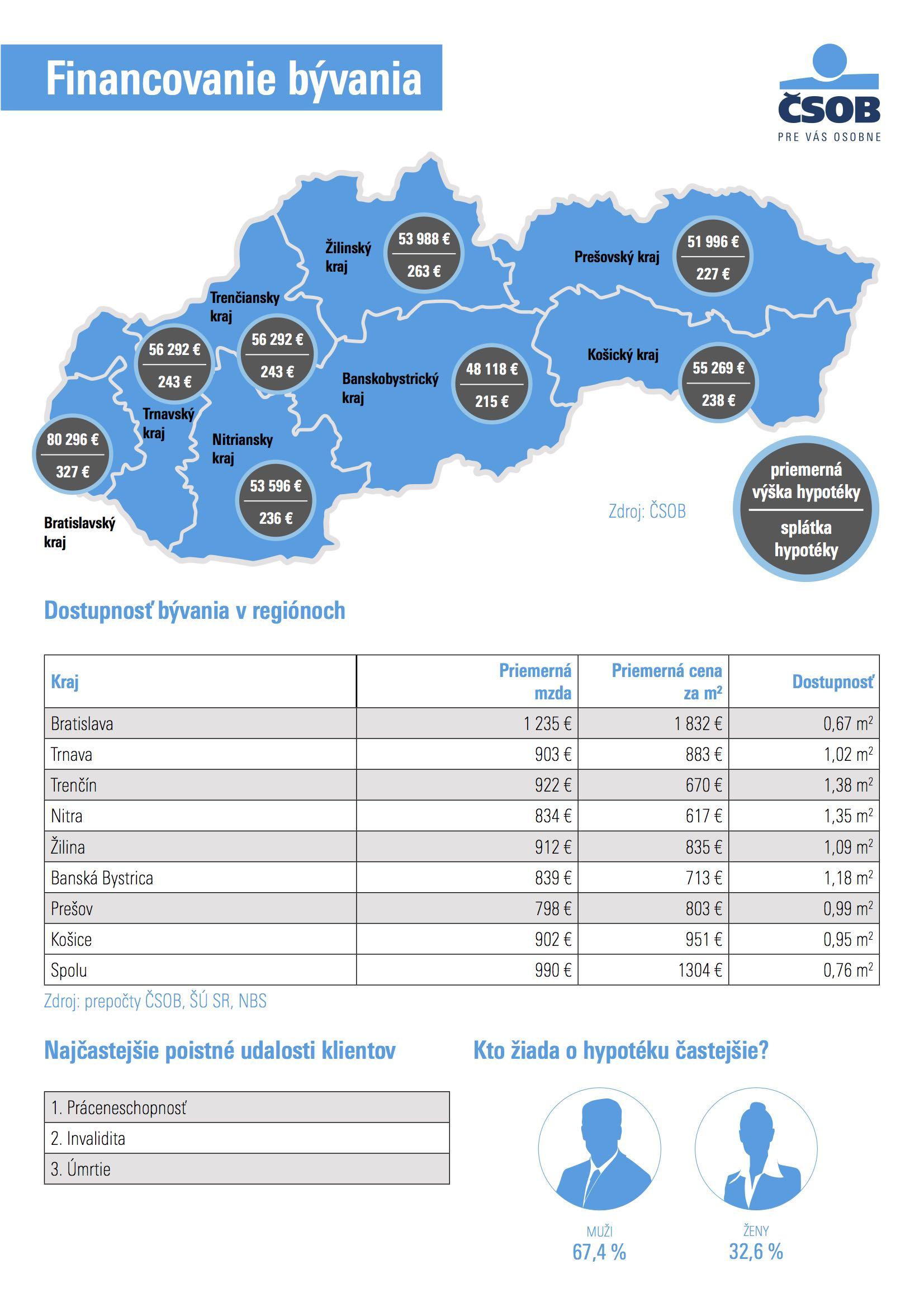 CSOB-hypoteky-infografika