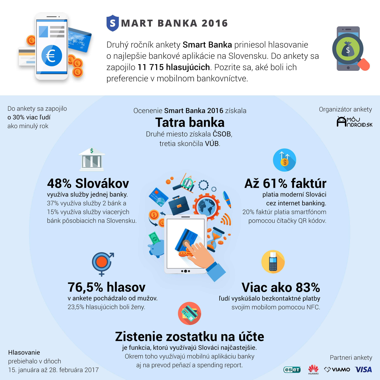 Smart-banka-2016-infografika-nova