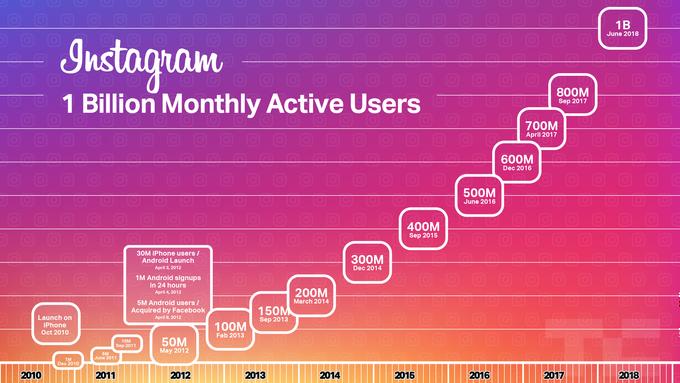 Popularita Instagramu prudko rastie, no jeho vylepšenia ho robia komplikovanejším