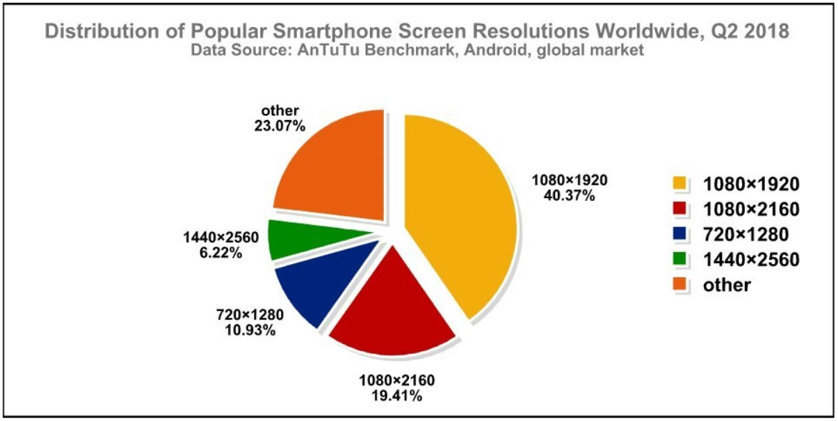 These are the most common parameters of today's Android
