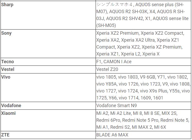 Zoznam aktualizovaných zariadení