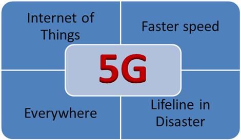 5G 5 GHz