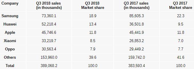 q3-2018-predaj-smartfonov