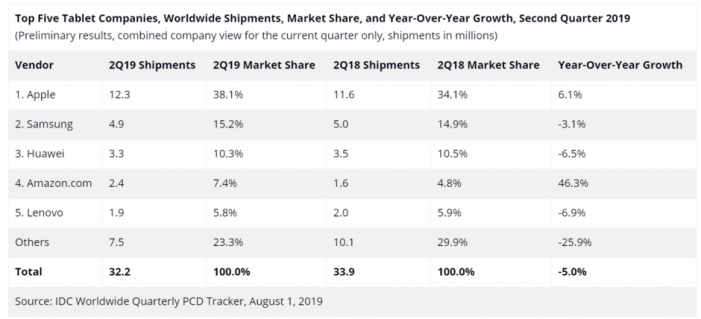 IDC-Tablet-shipments-Q2-2019
