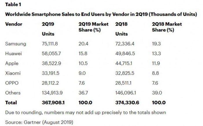 Gartner predaj smartfónov