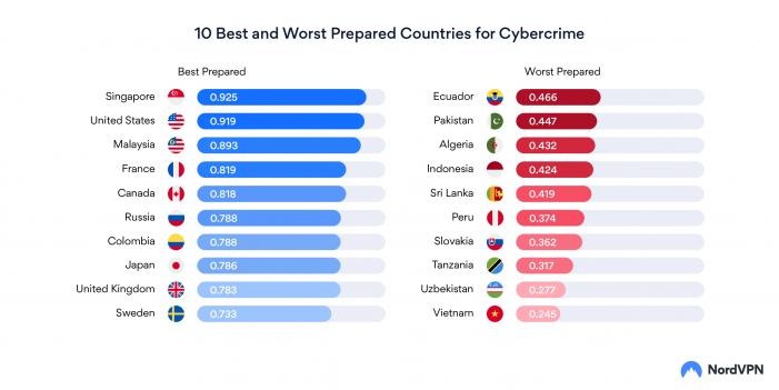 kyberneticka kriminalita zoznam krajin