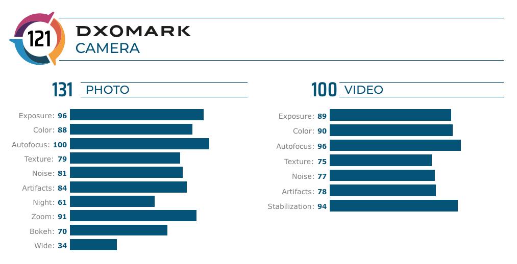 Huawei Mate 30 Pro DxOMark skóre foto video